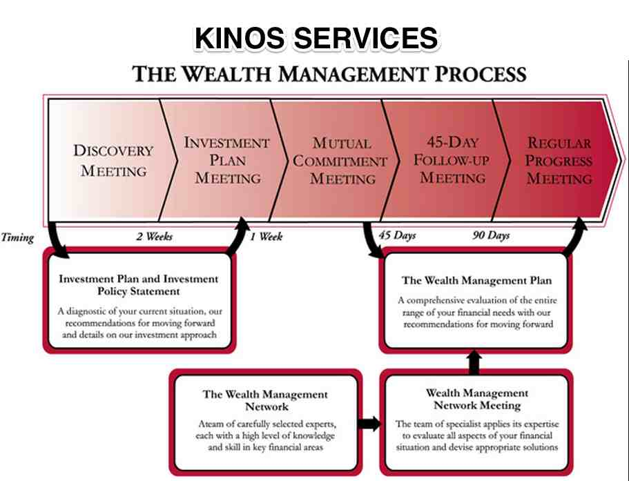 wealth management as a crucial component in investing While it is common for a wealthy individual to be sitting with a wealth manager to address a particular need (investment management, say), the consultative wealth manager's overriding objective is to understand the person and find out what's important and why then the wealth manager is able to bring in the appropriate.